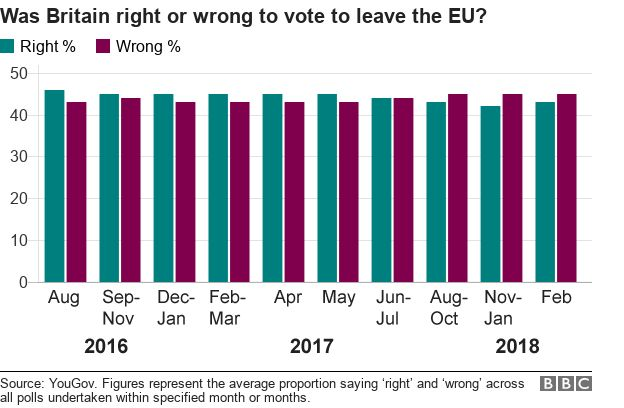 Chart showing whether people think Britain was right or wrong to vote to leave the EU