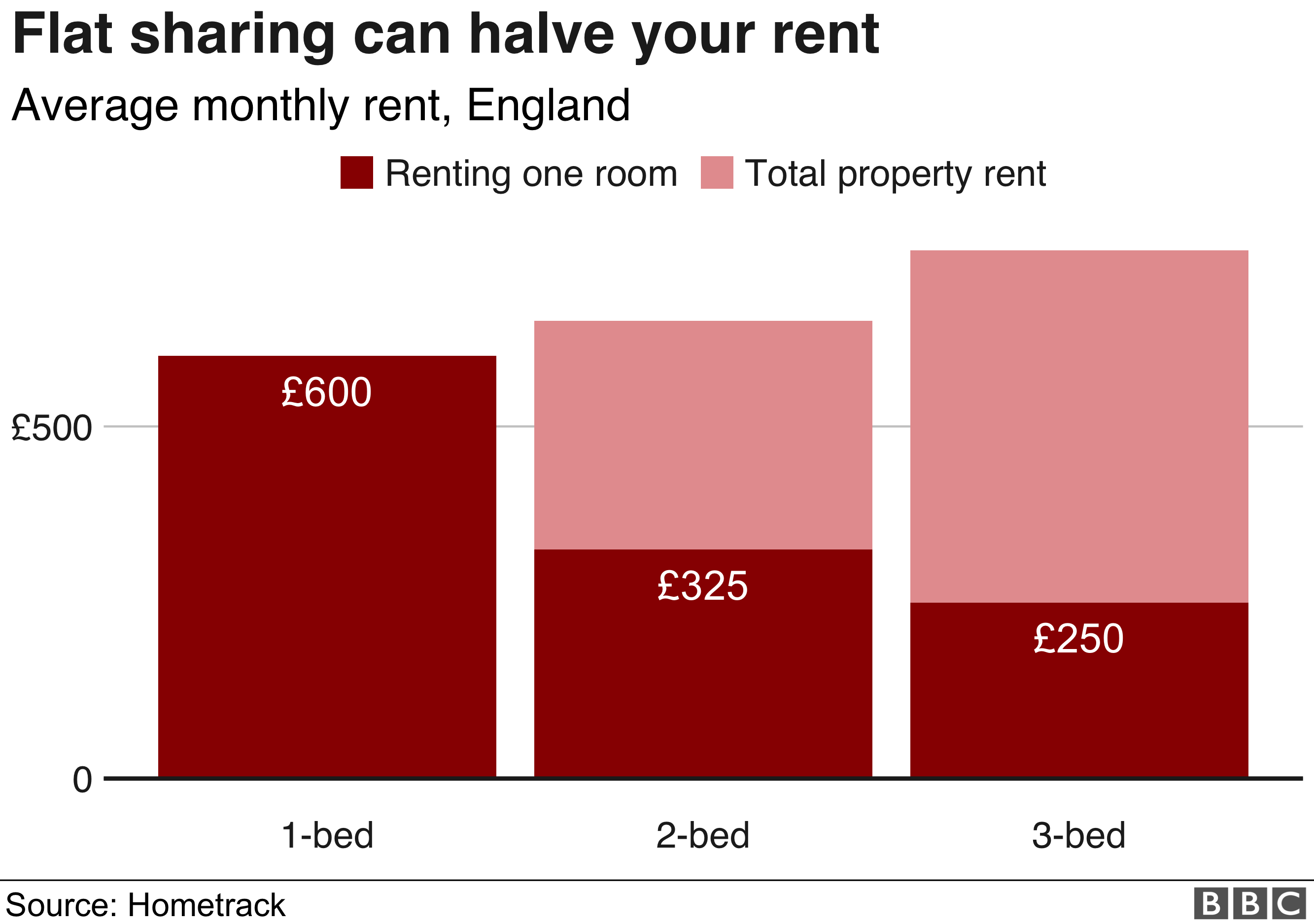 Terrific The Cost Of Renting In The Uk In Seven Charts Bbc News Download Free Architecture Designs Ogrambritishbridgeorg