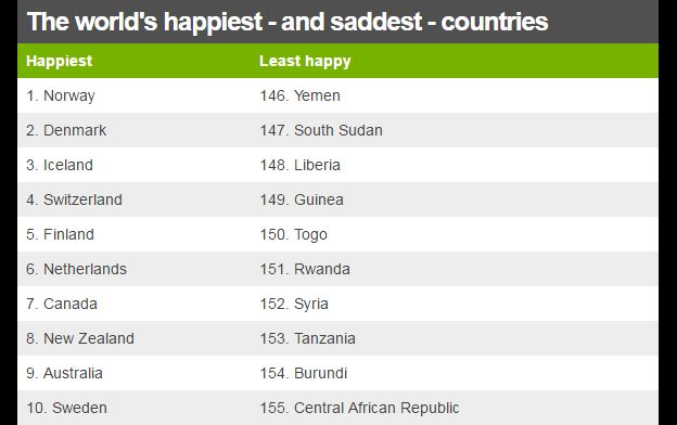 The world's happiest - and saddest - countries