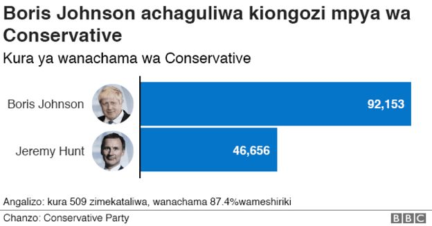 Tory leadership result