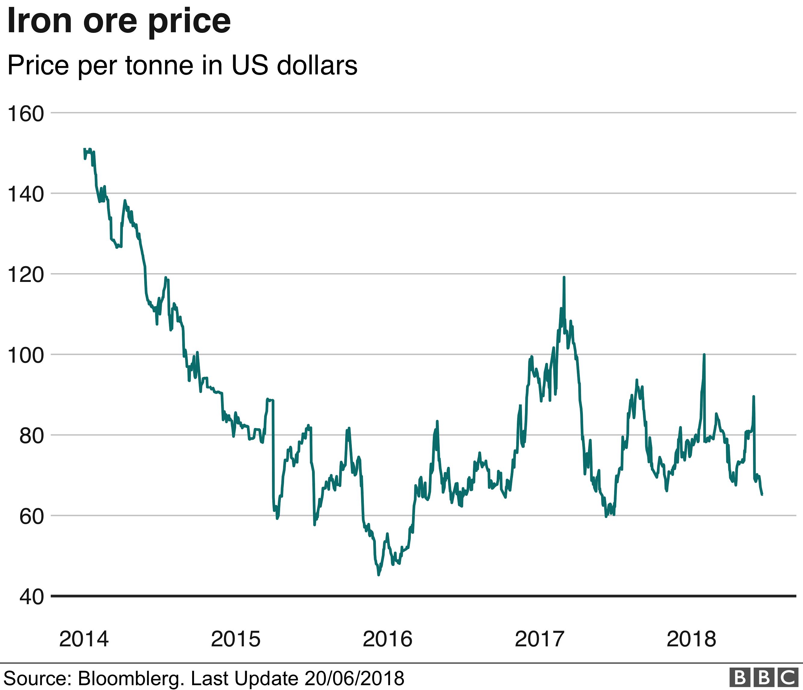 iron ore chart - US dollars per tonne