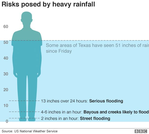 Graphic showing the risks posed by heavy rainfall and the amount that has fallen in Houston since Friday
