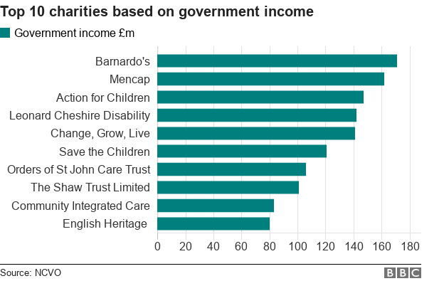 Chart showing top ten charities in terms of government funding