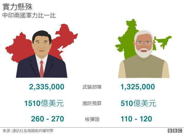 中印軍力比較