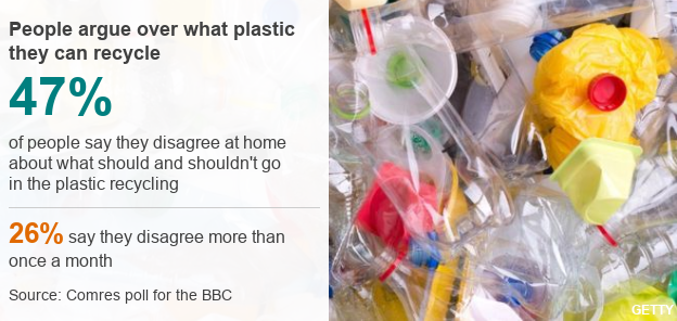 47 percent of people polled said they disagreed at home about what plastic should go in the recycling bin