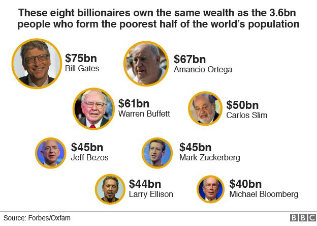 Eight billionaires 'as rich as world's poorest half' - BBC News