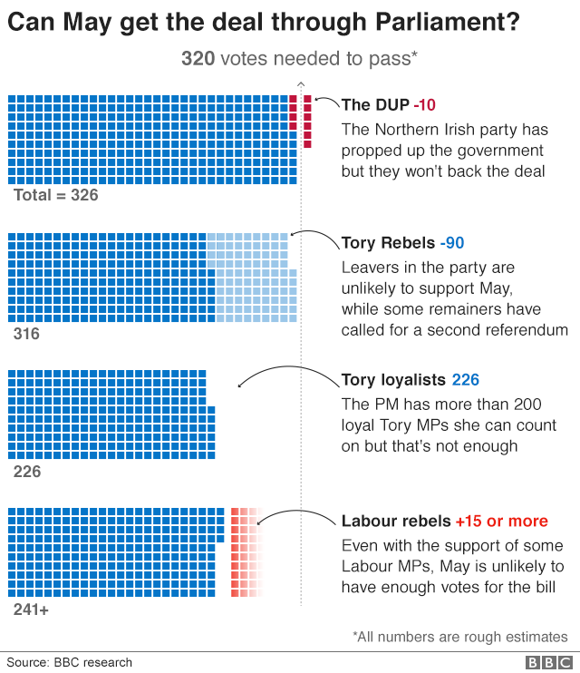 a66b58c5edb Brexit  What will happen if MPs reject Theresa May s deal  - BBC News