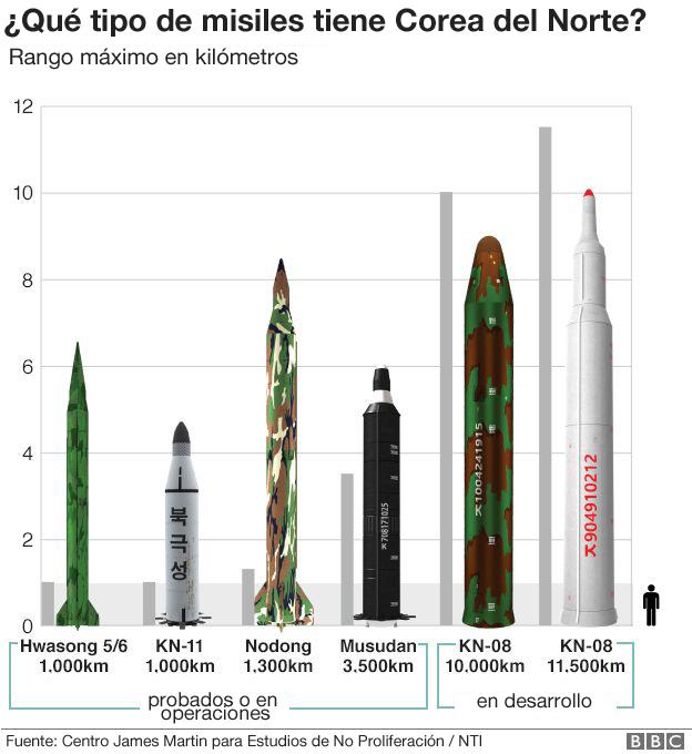 Tipos de misiles de Corea del Norte