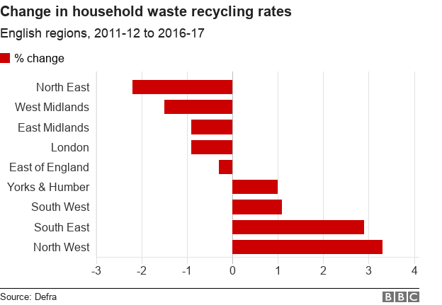 Graph showing household recycling rates by English region
