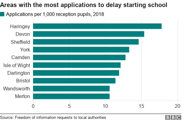 Chart showing the areas with the highest rates of applications to delay starting school