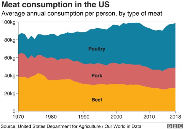 Types of meat consumed in the US