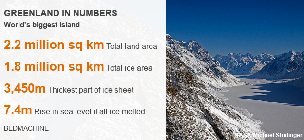 Greenland in numbers