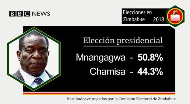 Resultados electorales en Zimbabue