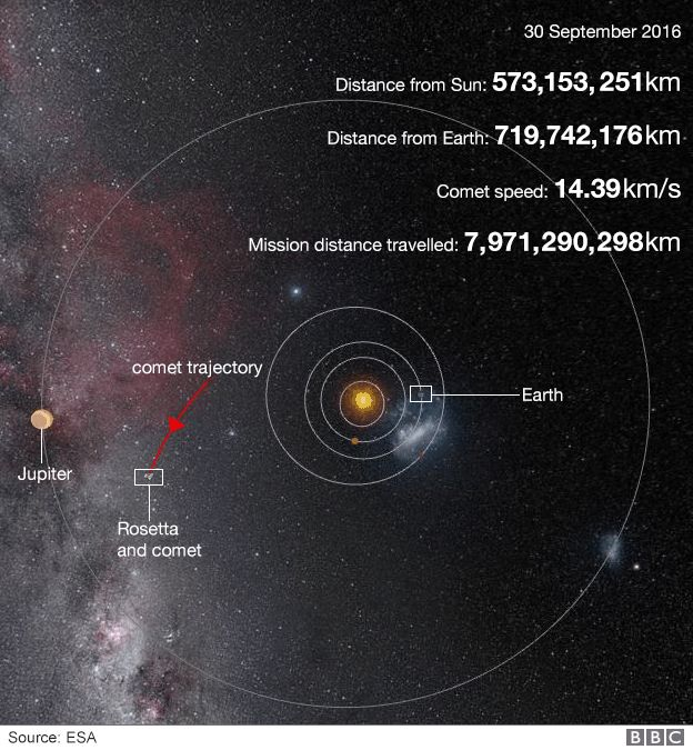Position in Solar System