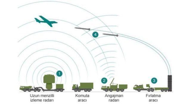 füze savunma sistemi