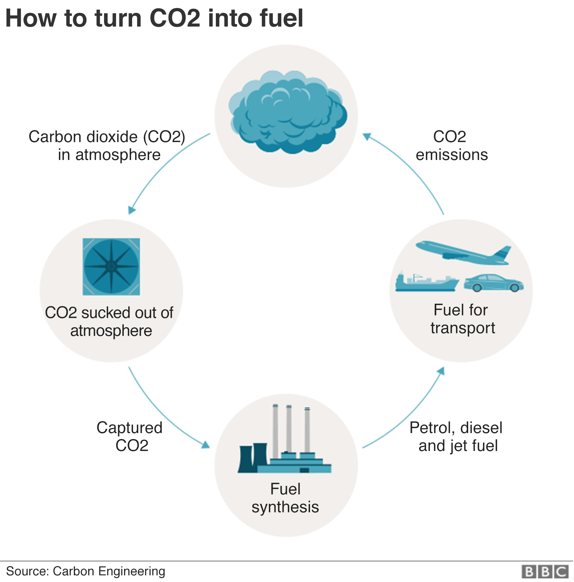Graphic: How dem fit recycle CO2 into fuel