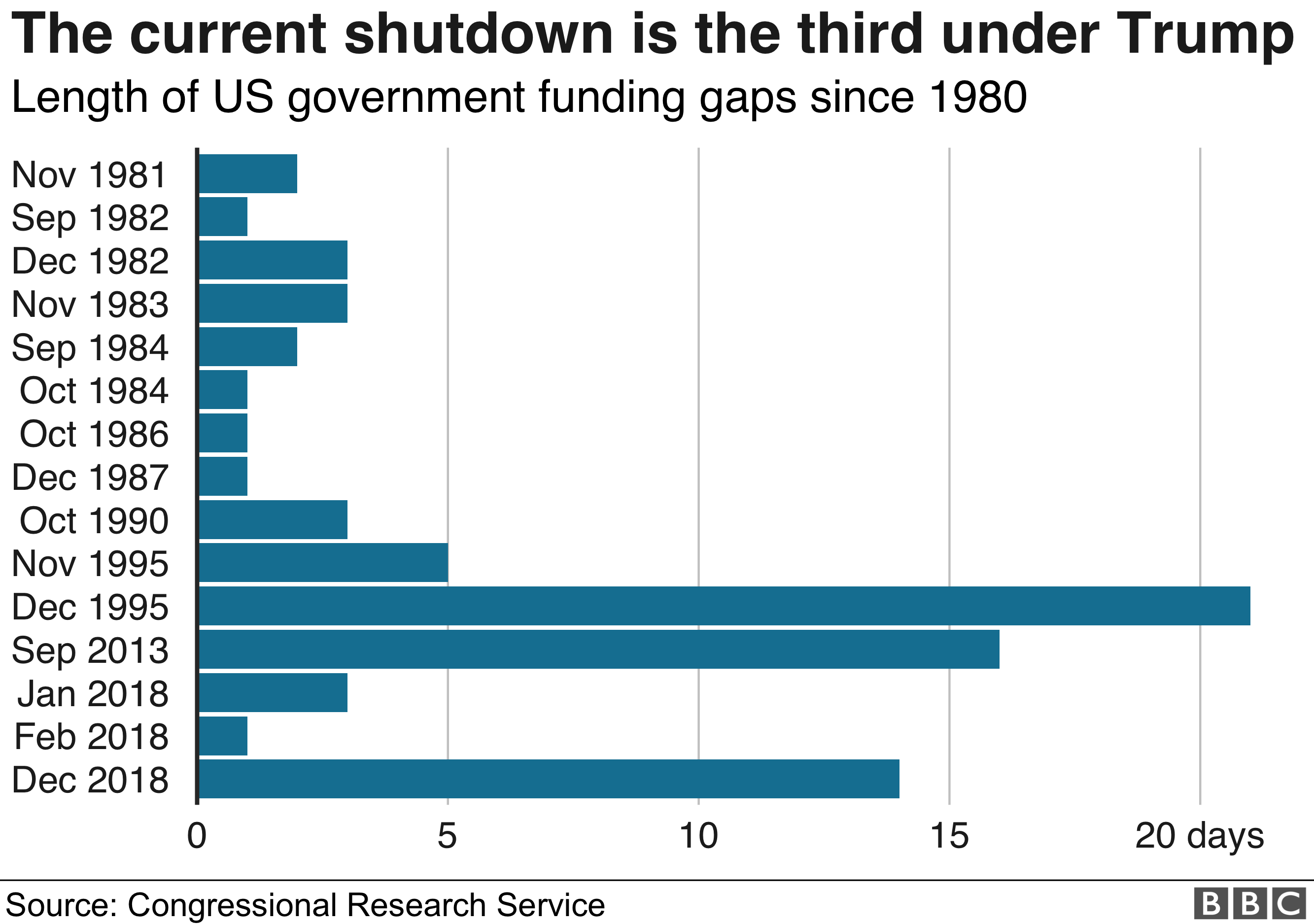 Chart showing how the current US shutdown compares in length to previous funding gaps. It is currently the third longest shutdown since 1980.