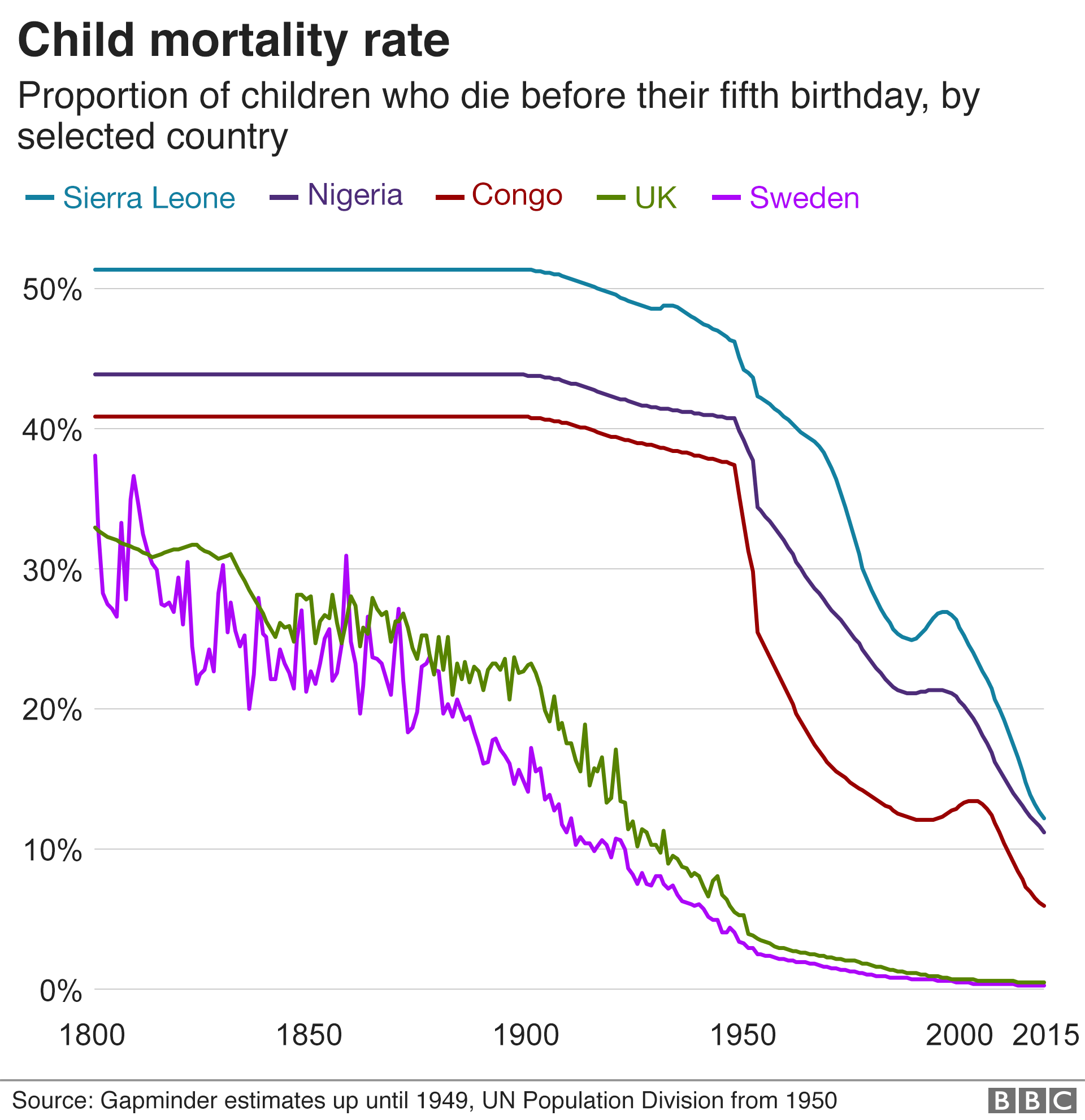 Child mortality rate by selected country