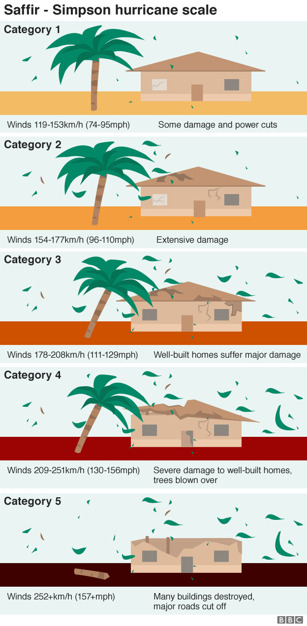 Infographic of the Saffir hurricane scale