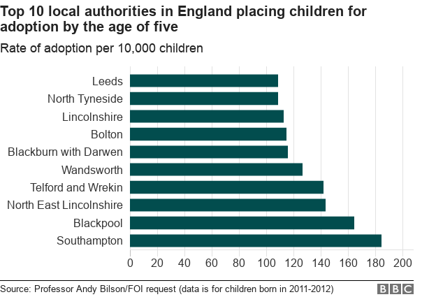 Chart showing the top ten authorities in England for placing children in adoption by the age of five