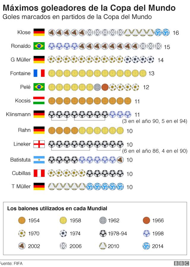 Gráfico mostrando los máximos goleadores del Mundial: Klose, Ronaldo, G Muller, Fontaine, Pelé, Kocsis, Klinsmann, Rahn, Lineker, Batistuta, Cubillas, T Muller.