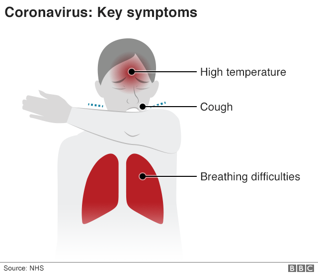 Key symptoms: High temperature, cough, breathing difficulties