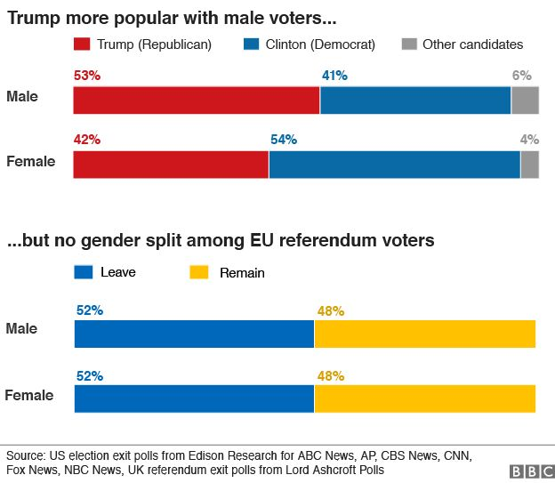 chart showing how men and women voted in the US elections and the EU referendum