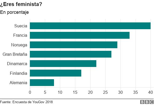 Gráfico de barras muestra las respuesta por país a la pregunta de si eres feminista