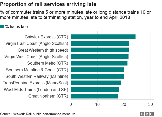 Chart showing worst companies for late-running trains