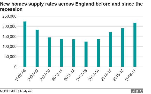 New homes supply rates across England since the recession