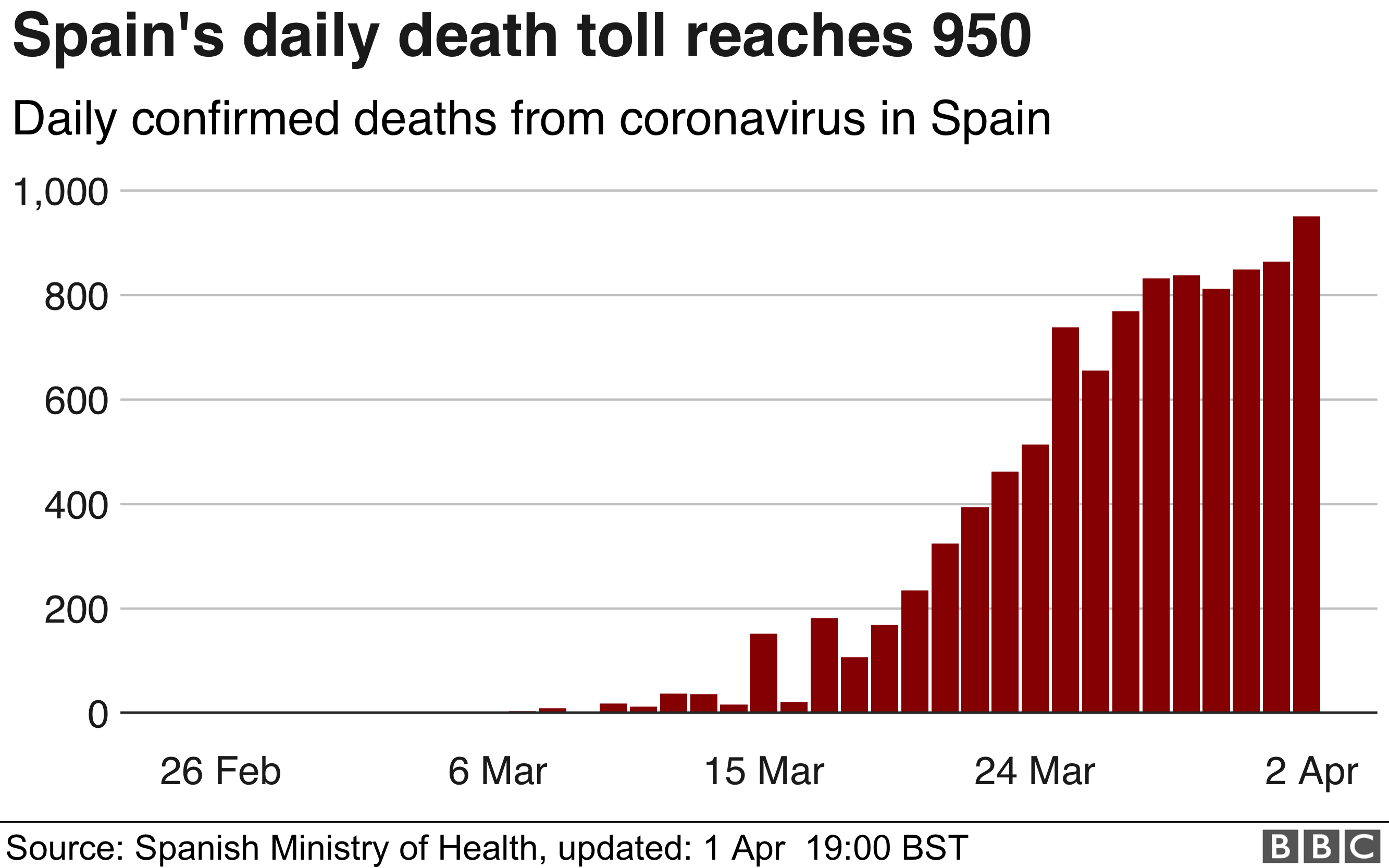Chart showing Spain' daily coronavirus death toll