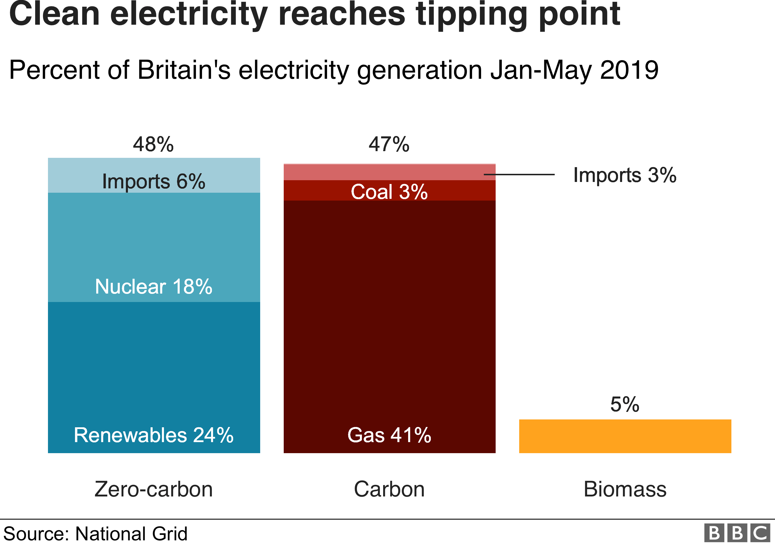 Clean electricity overtaking fossil fuels in Britain - BBC News