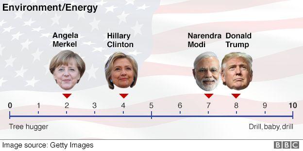 Environment/Energy