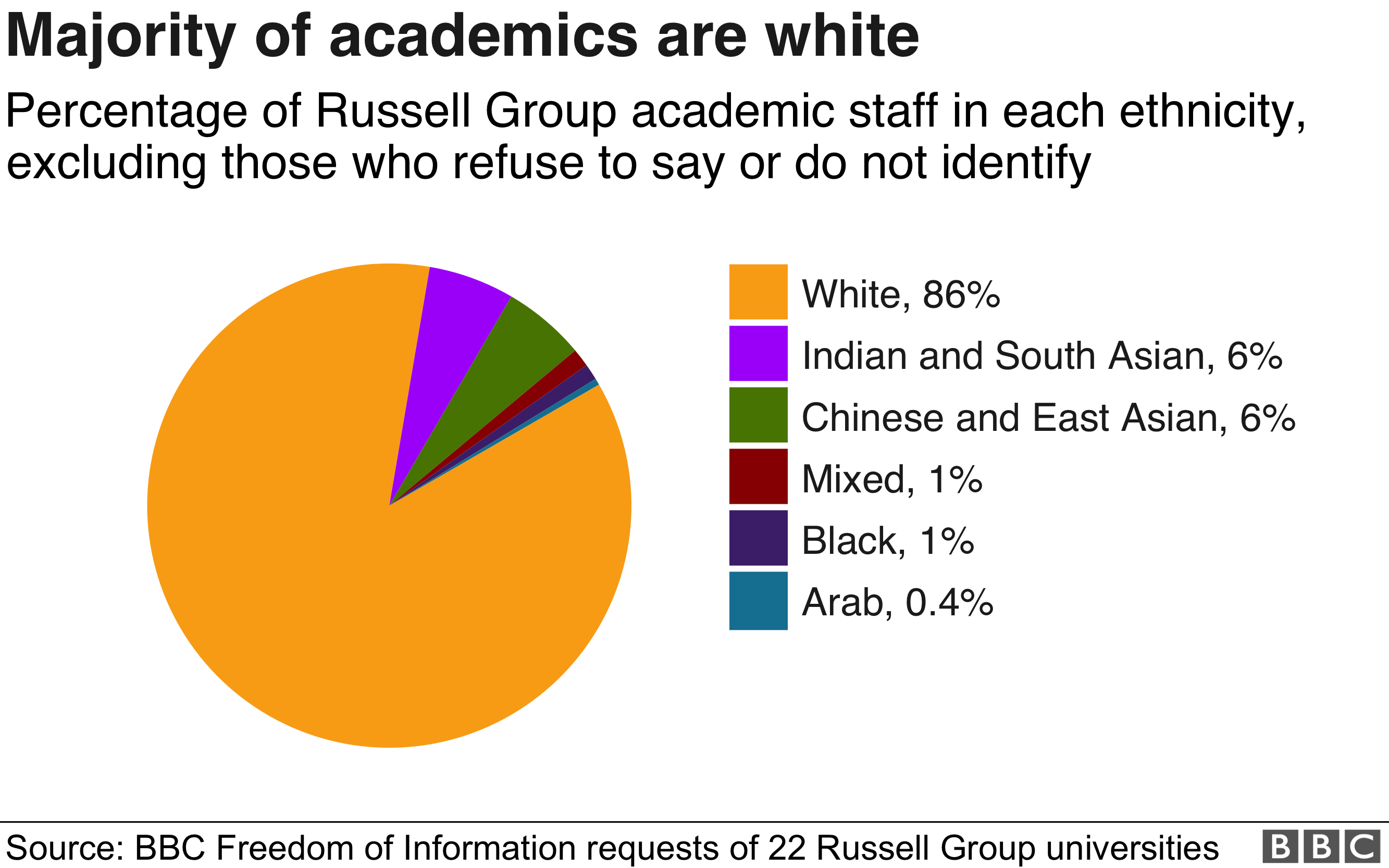 Ethnic minority academics earn less than white colleagues - BBC News