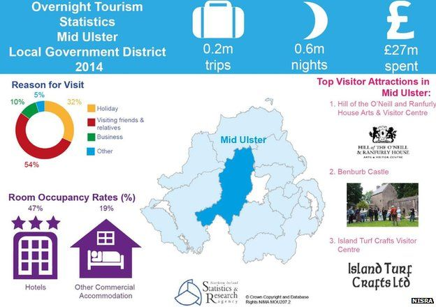 Mid Ulster tourism infographic