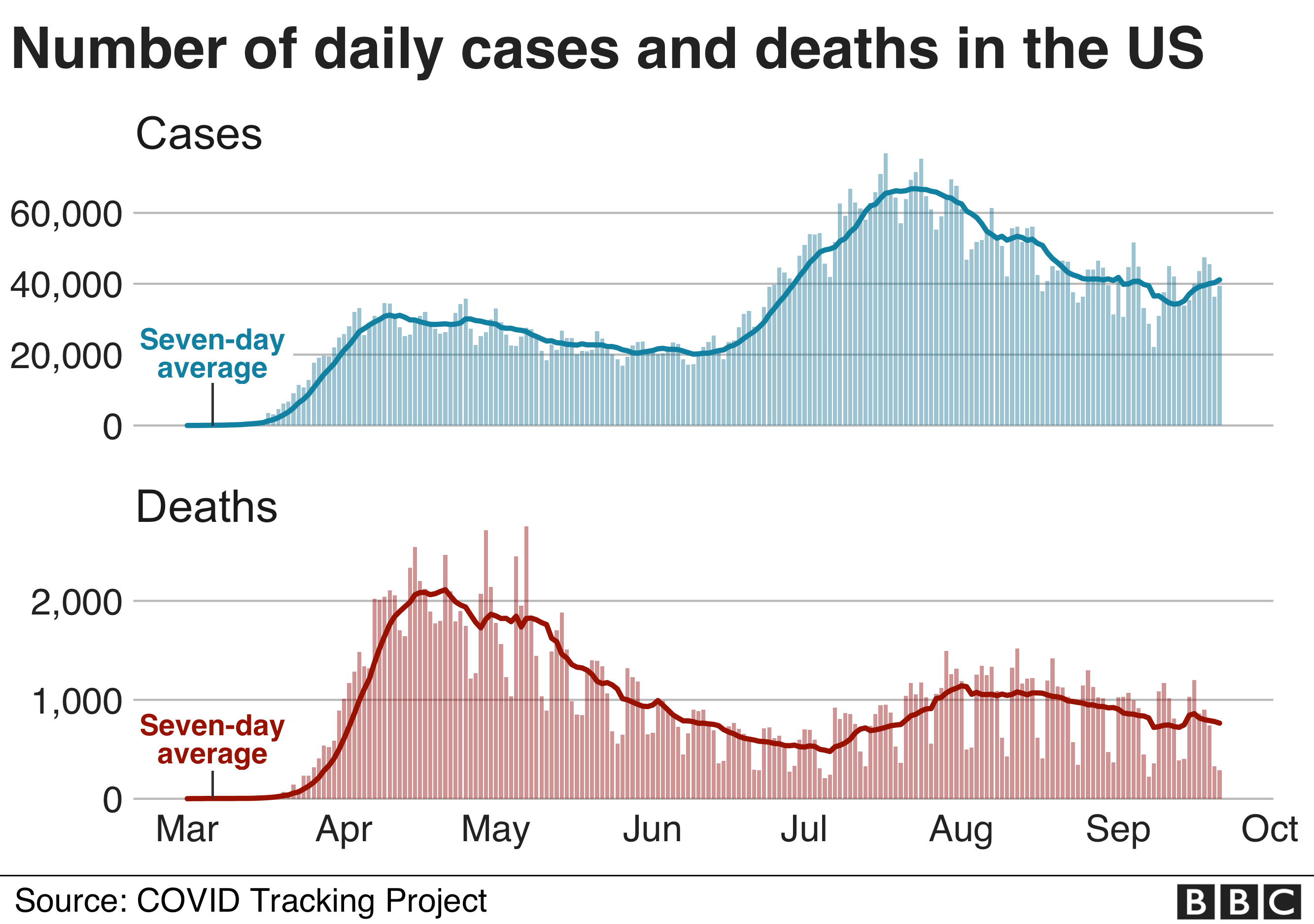 Graph showing number of daily coronavirus cases and deaths in the US