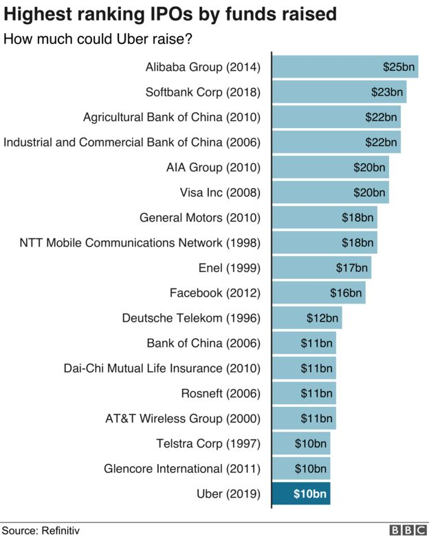 IPO graphic