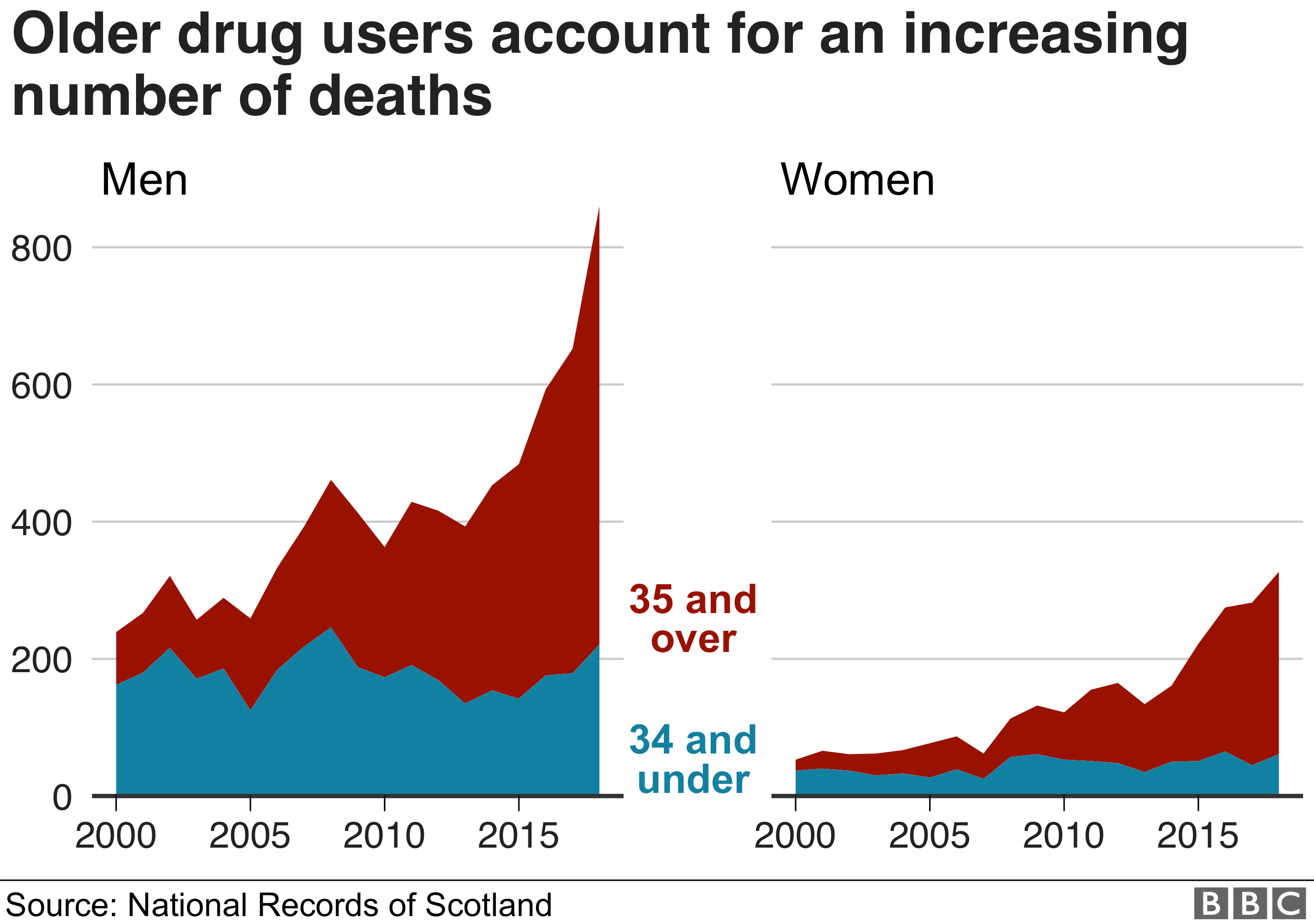 A rising proportion of people dying from drugs-related illnesses are aged 35 and over - 'the Trainspotting generation'