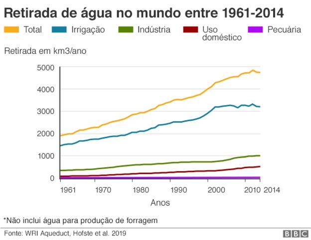 Retirada de água no mundo entre 1961-2014