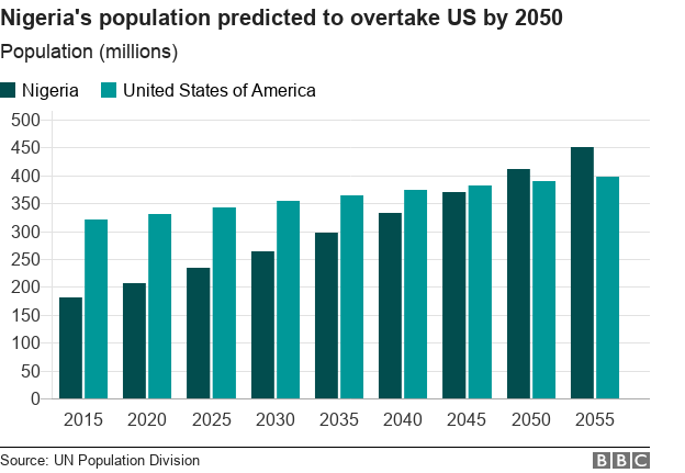 Bar chart showing Nigeria's expected population growth compared with that of the US