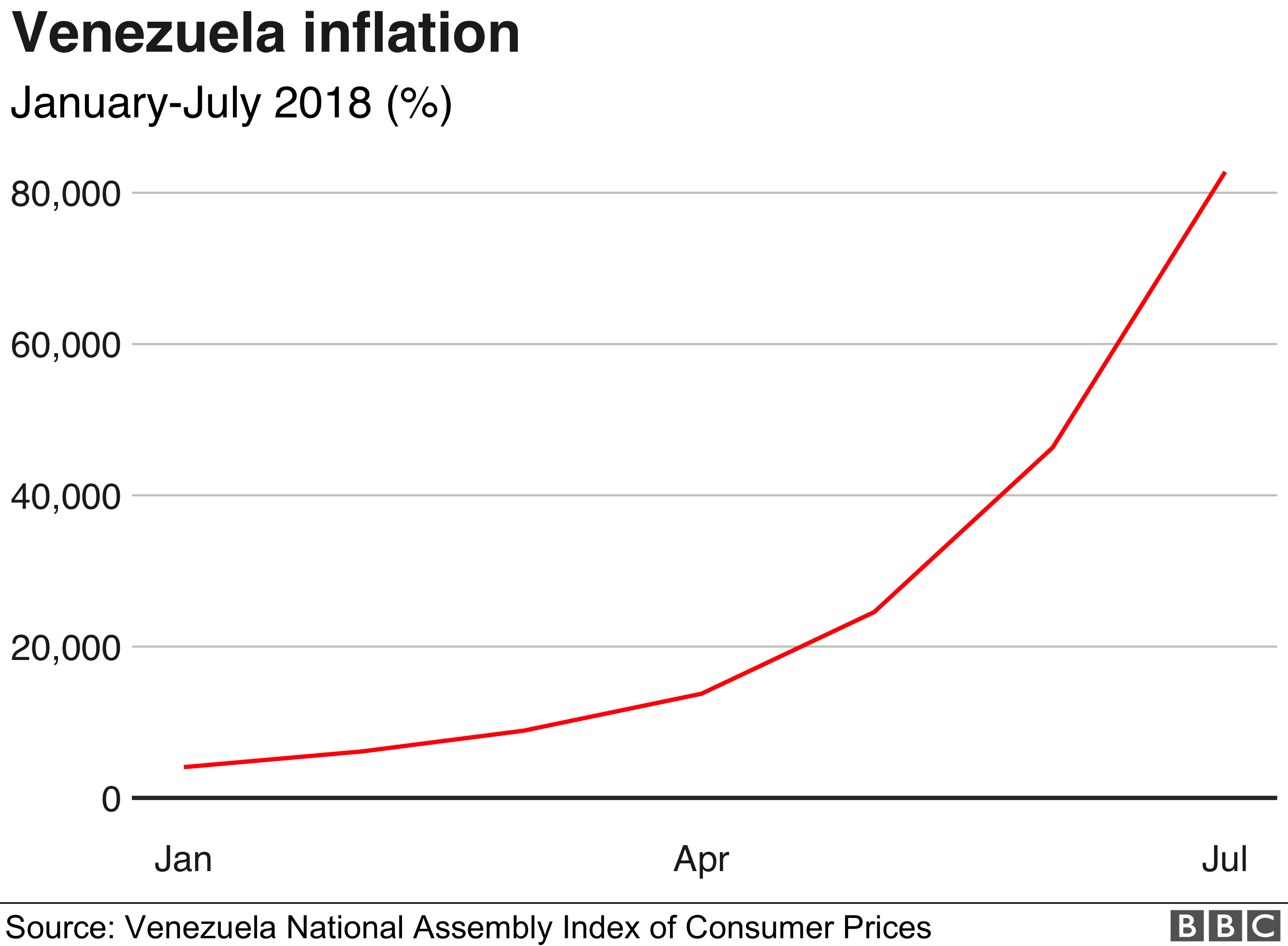 Graph charting inflation in Venezuela