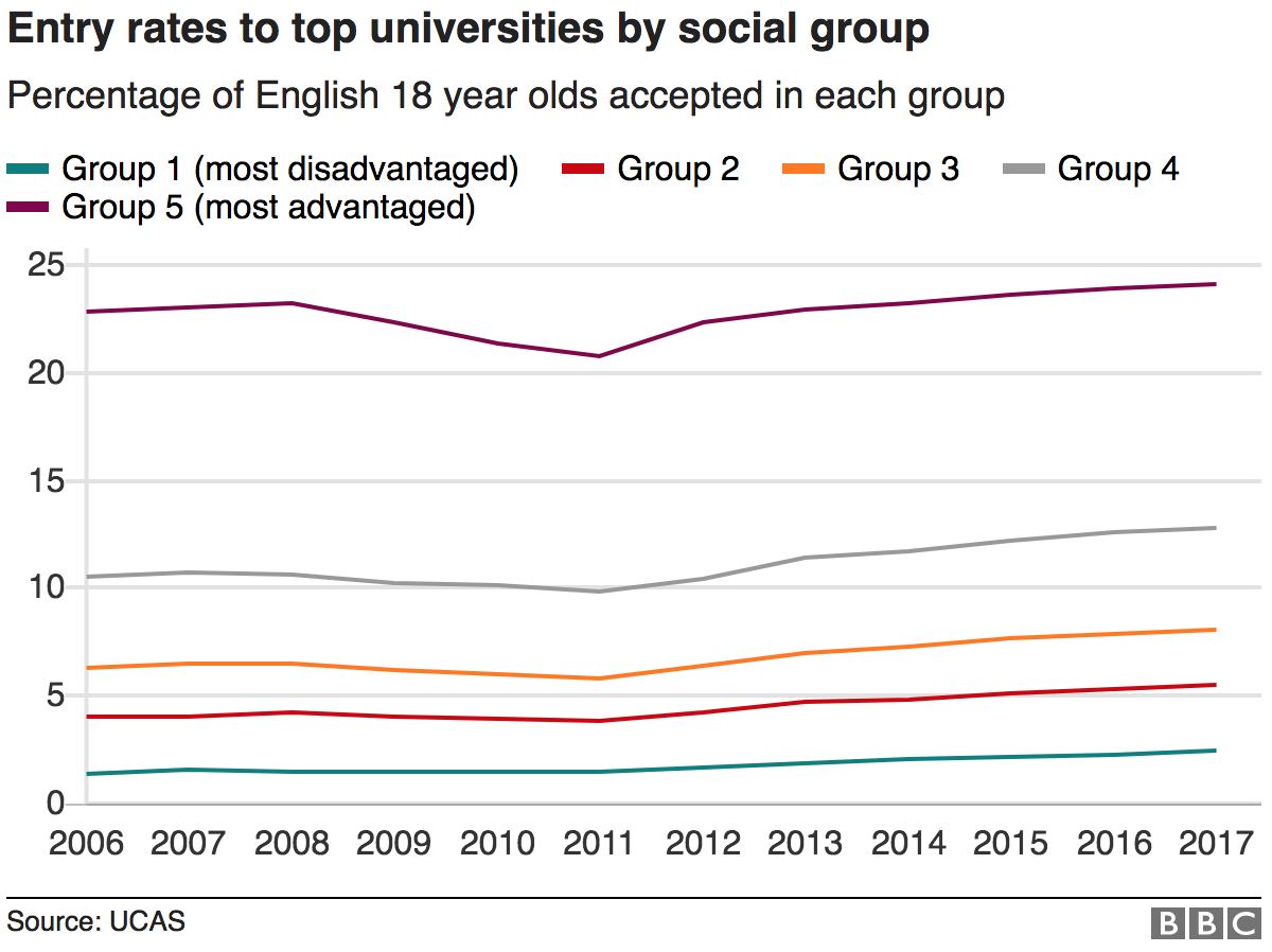 Chart showing entry rates to top universities by social group