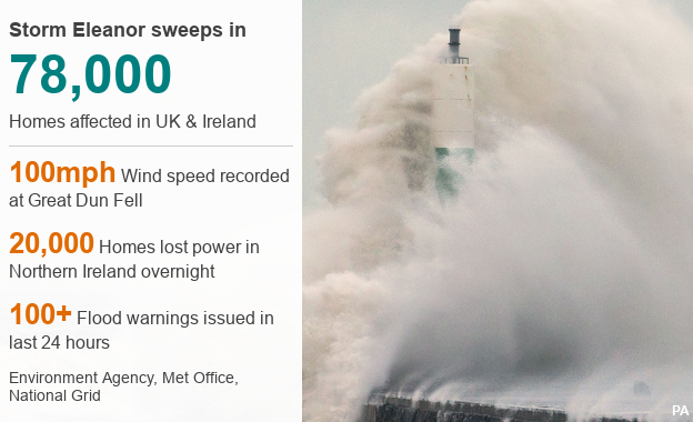 Data picture that shows Storm Eleanor affected 78,000 homes in the UK and Ireland