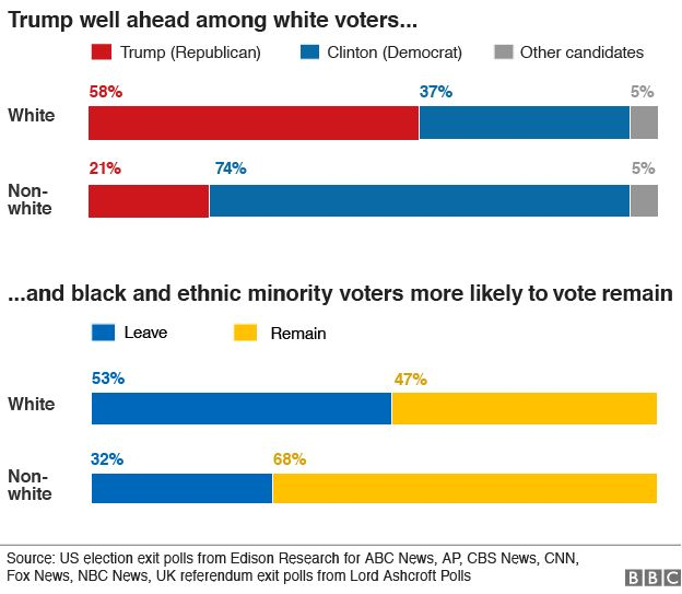 chart showing how people of different races voted in the US election and the EU referendum according to exit polls