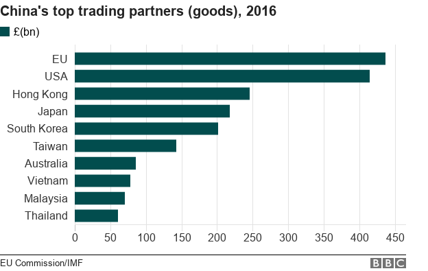 Reality Check How Does China Uk Trade Compare Globally Bbc News