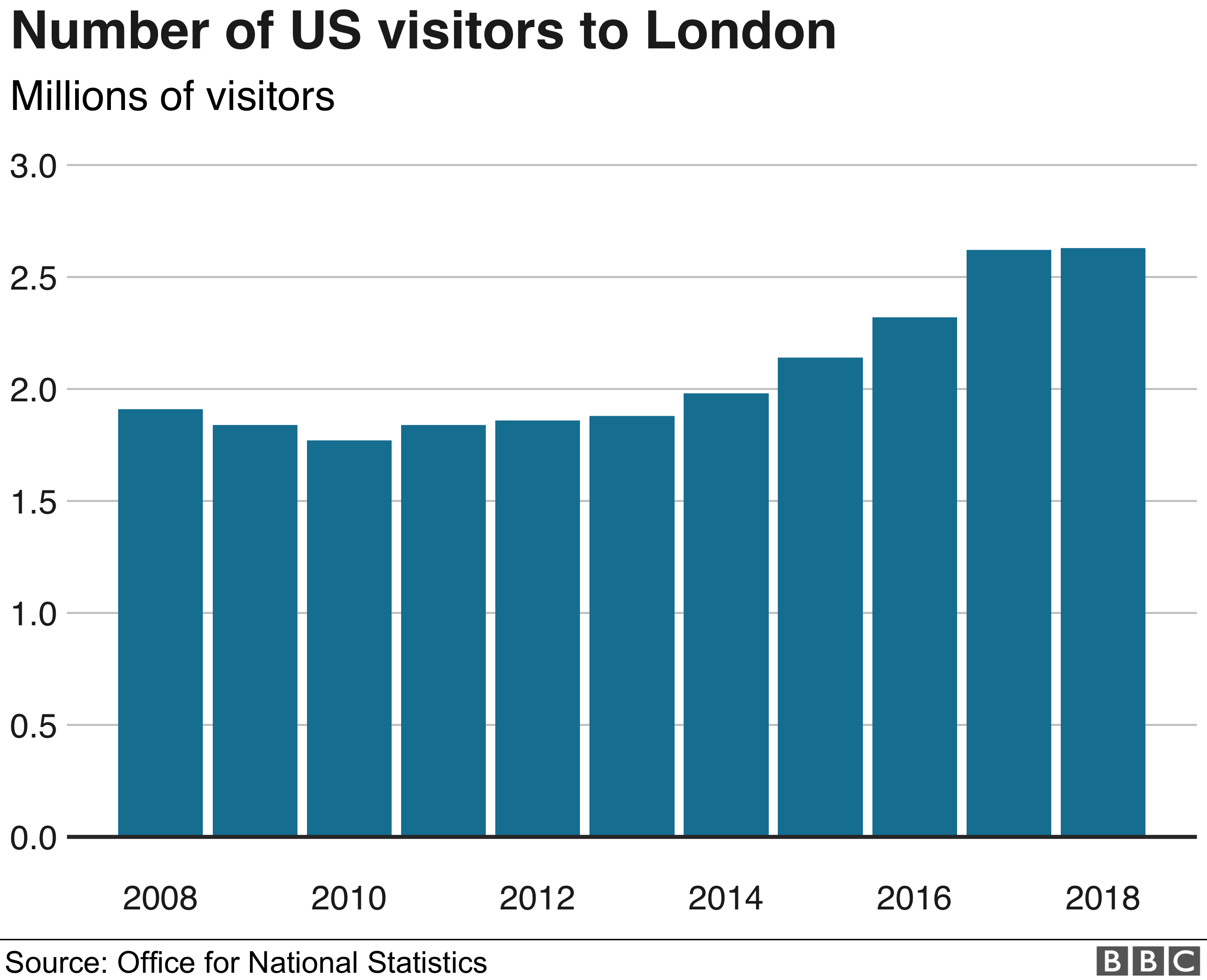 Graph showing an increase in the number of US visitors to London over the last decade
