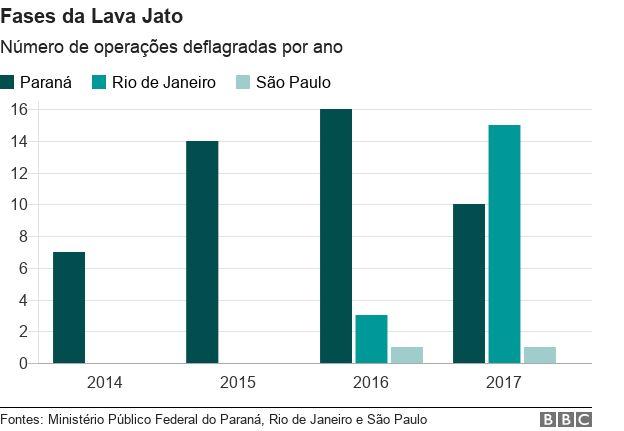 Gráfico com número de operações da Lava Jato por ano e por estado