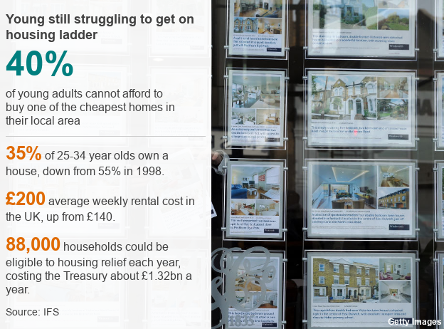 Graphic showing how young struggle to get on the housing ladder