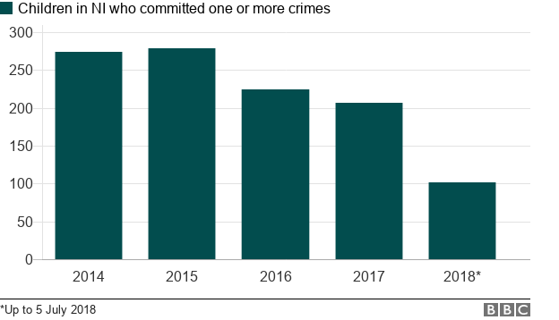 More than 1,000 children convicted of crimes in five years