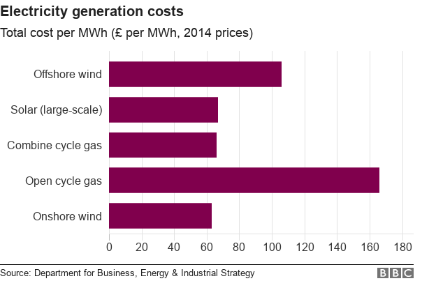 Chart showing cost for producing energy broken down by different types of fuel sources.